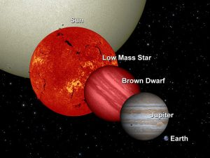 brown dwarfs compared to other space objects