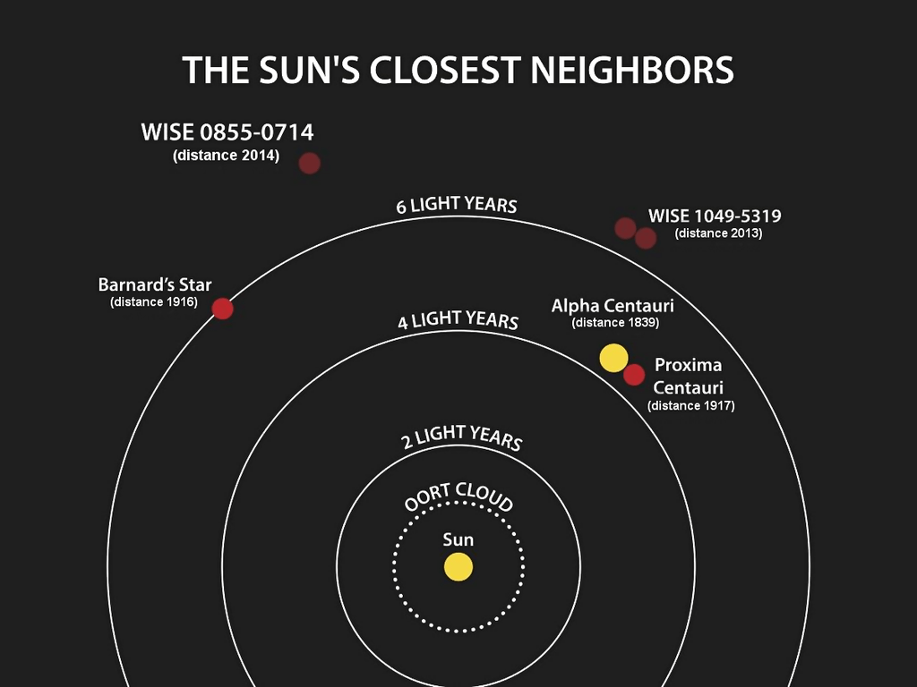 The Sun's closest neighbours